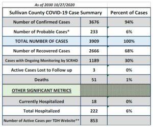 Case Count Update
